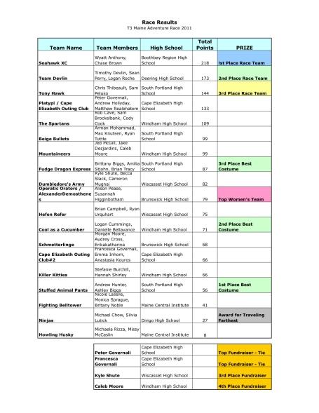 Race Results ~ Adventure Race 2011